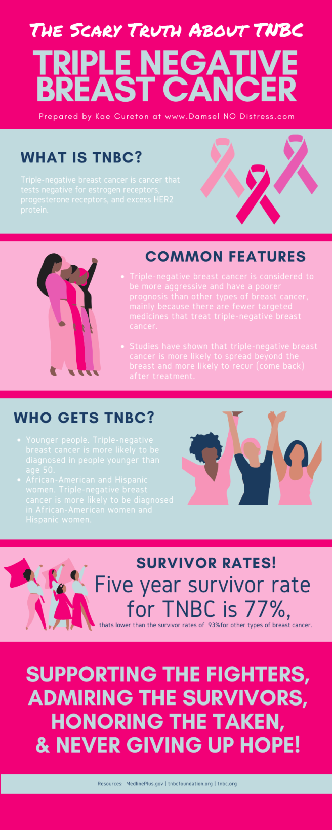Triple Negative Breast Cancer Info